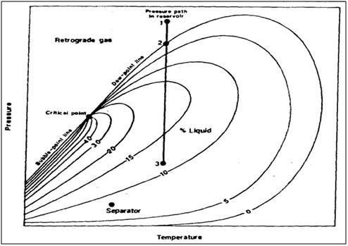 Mahasiswa minyak jenis reservoir diagram fasa retrograde gas yang umum ccuart Image collections