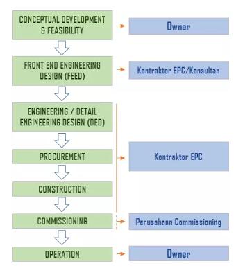 tahapan pada proyek EPC