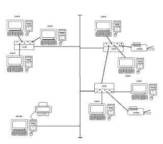 kelebihan dan kekurangan topologi tree