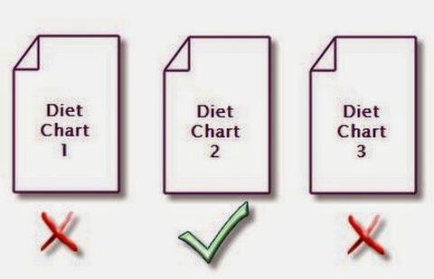 Diet Charts