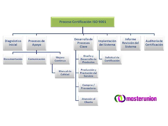 Proceso de Certificación ISO9001