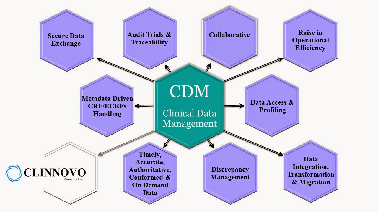 Clinnovo News Advantages of Clinical Data Management in Clinical Trials