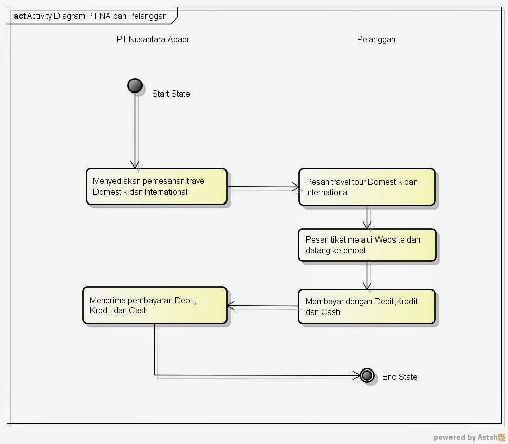 medium resolution of diagram activity pemesanan tiket travel dan tour