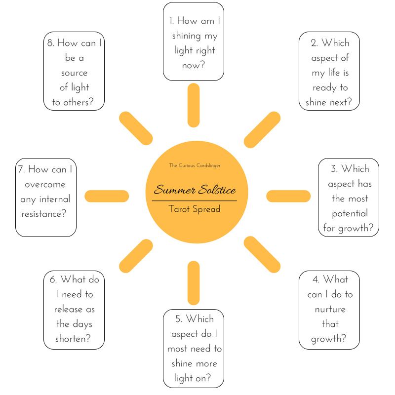 Summer Solstice Tarot Spread | The Curious Cardslinger