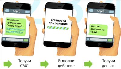 Этапы заработка на приложениях