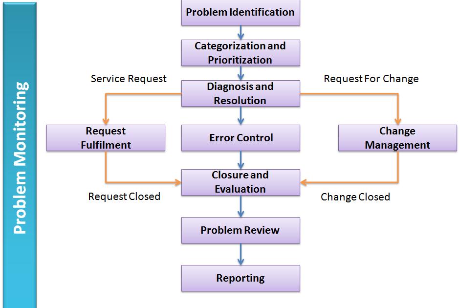 Problem Management: Art Of Project Management: Problem Management