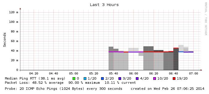 Dealing w/ 6 weeks of Comcast XFINITY Internet