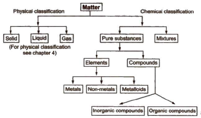 Basic concept of Chemistry