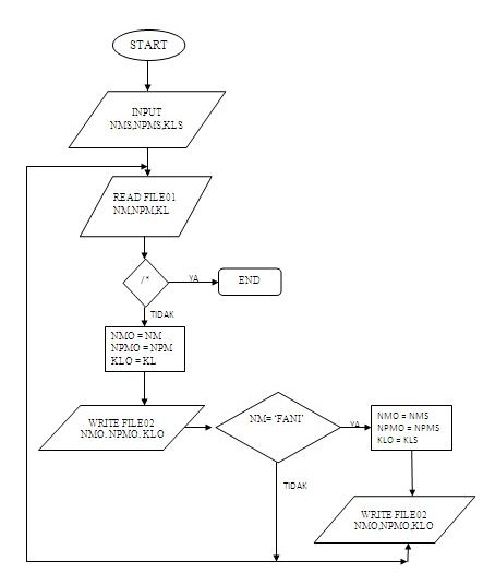 redchocolate: Flowchart File Sequential