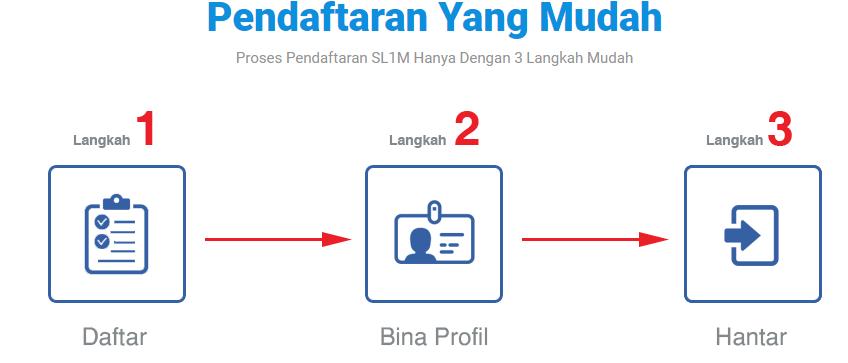 Pendaftaran Online Dan Cari Kerja Melalui Slim 2018 Skim Latihan 1 Malaysia Mypendidikanmalaysia Com