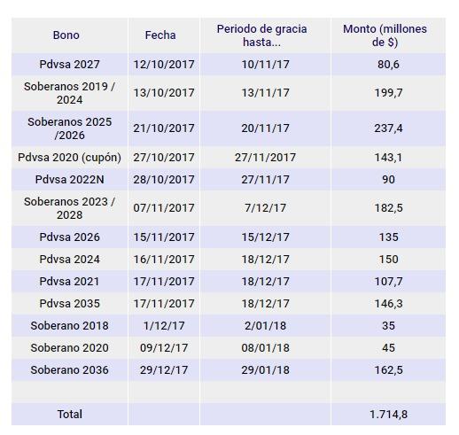 Periodos de gracia en bonos venezolanos alcanzan sus máximos