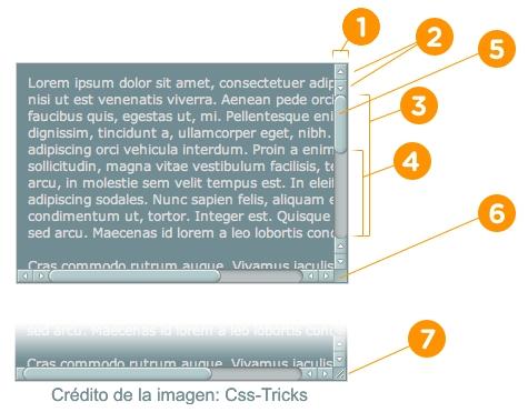 elementos que conforman las barras de scroll