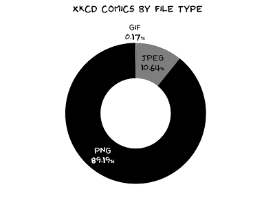 Ring chart of xkcd comics by file type