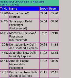 All Resulted Train List