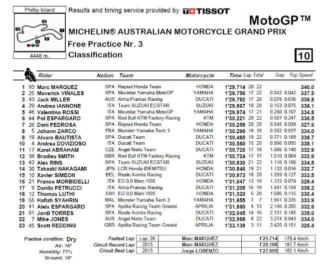 Hasil FP3 MotoGP Australia
