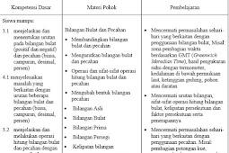 Silabus SMP/MTs Kurikulum 2013 Revisi Tahun 2017 Lengkap