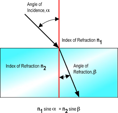 Towson Physics 100: Reflection and Refraction