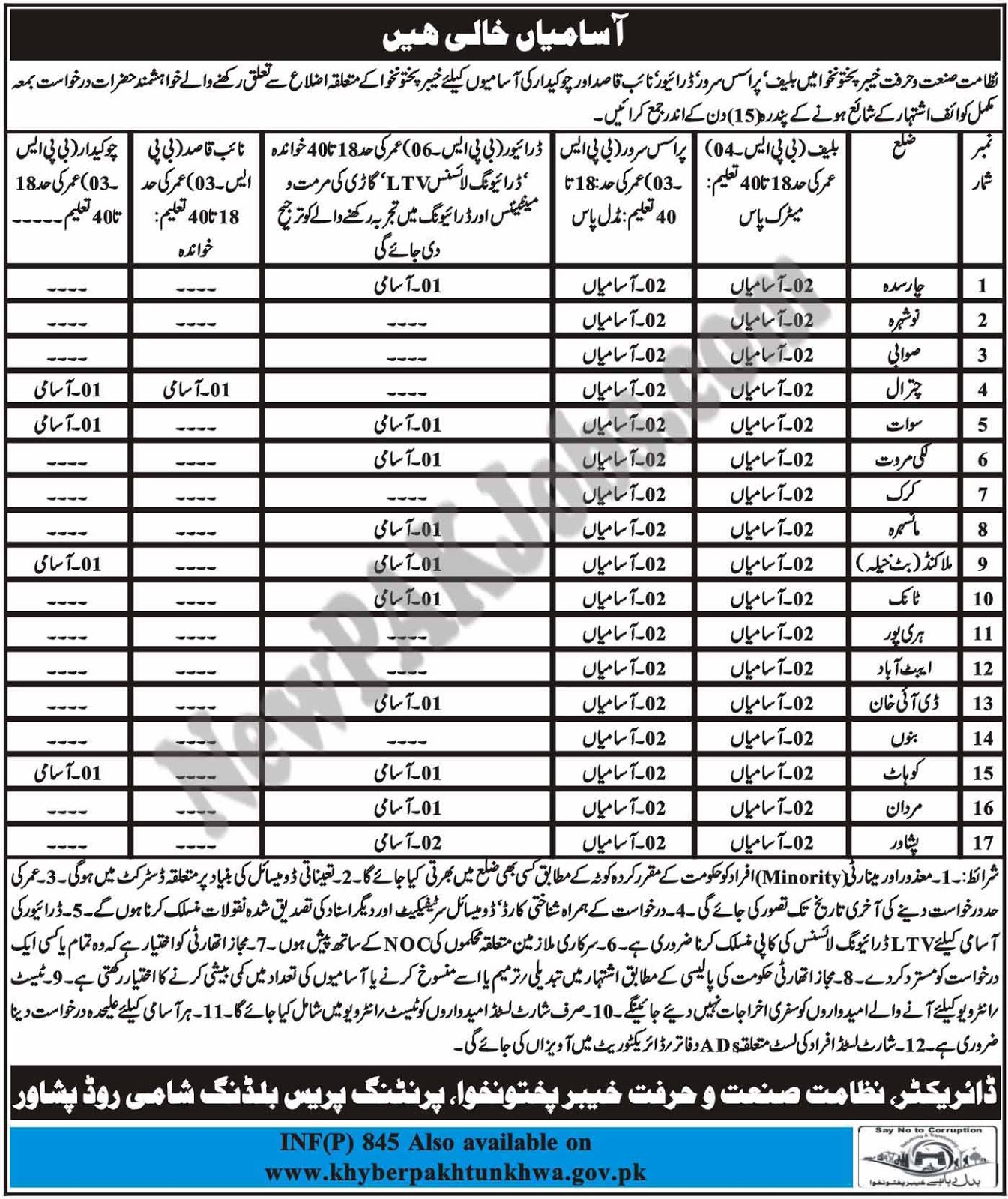 Today Fresh Govt Jobs in KPK Chamber of Commerce and Industries 2018