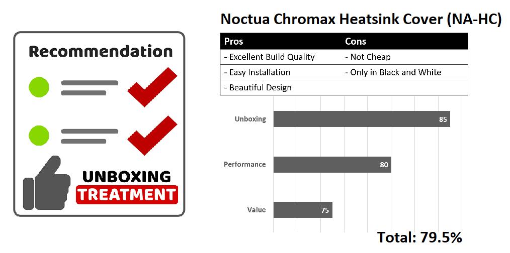 Noctua Chromax Heatsink Covers (NA-HC)