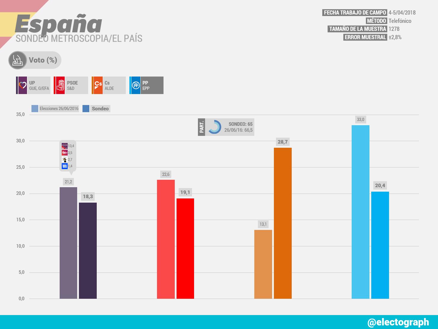 Gráfico de la encuesta para elecciones generales realizada por Metroscopia para El País en abril de 2018