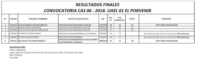 http://files.edu-el-porvenir1.webnode.es/200000389-e41fae51b7/Resultados%20Finales%20CAS%2006%20-%20UGEL%2001%20EP.pdf