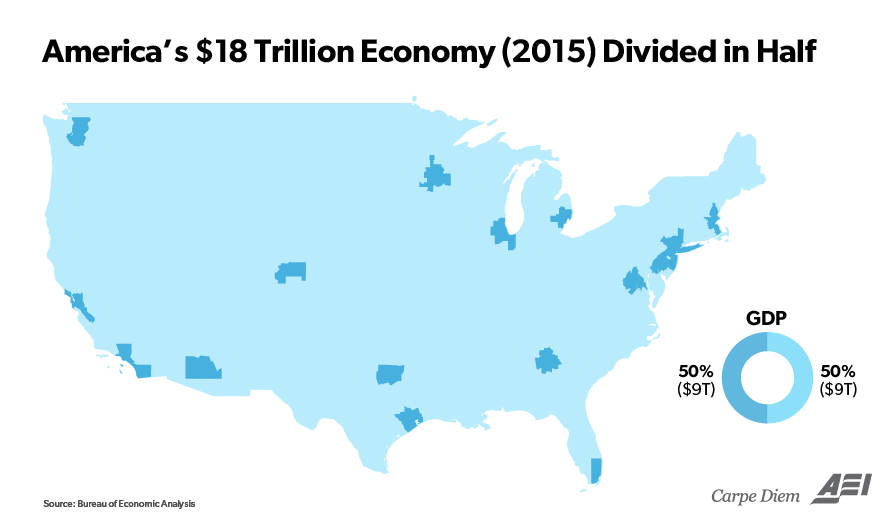 America's $18 trillion economy divided in half