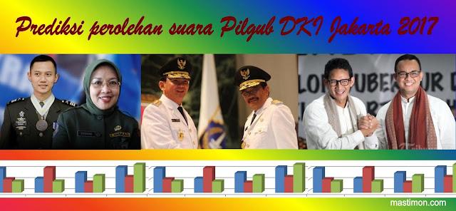 Prediksi perolehan suara Pilgub DKI Jakarta 2017