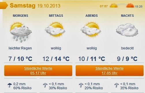 Wettervorhersge