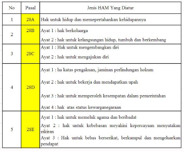 HAM atau Hak Asasi Manusia yakni hak dasar yang dimiliki oleh setiap insan semenjak mereka  Jenis Jenis HAM Yang Diatur Dalam Undang-Undang Dasar 1945 Pasal 28A - 28J