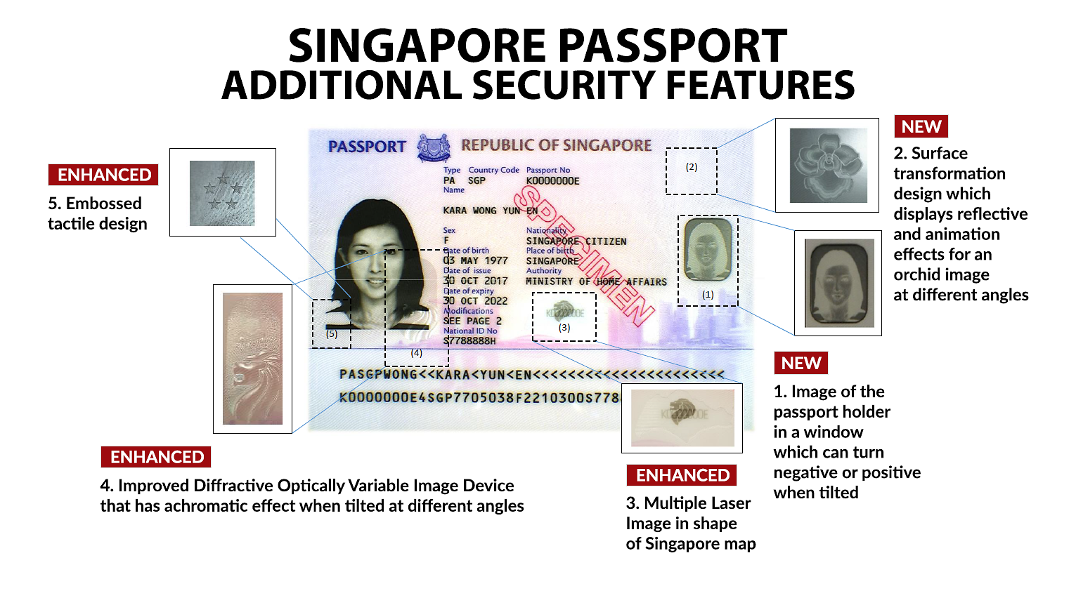 The Singapore biometric passport is getting a facelift and a security upgrade, according to the Immigration and Checkpoints Authority on Thursday (Oct 26).