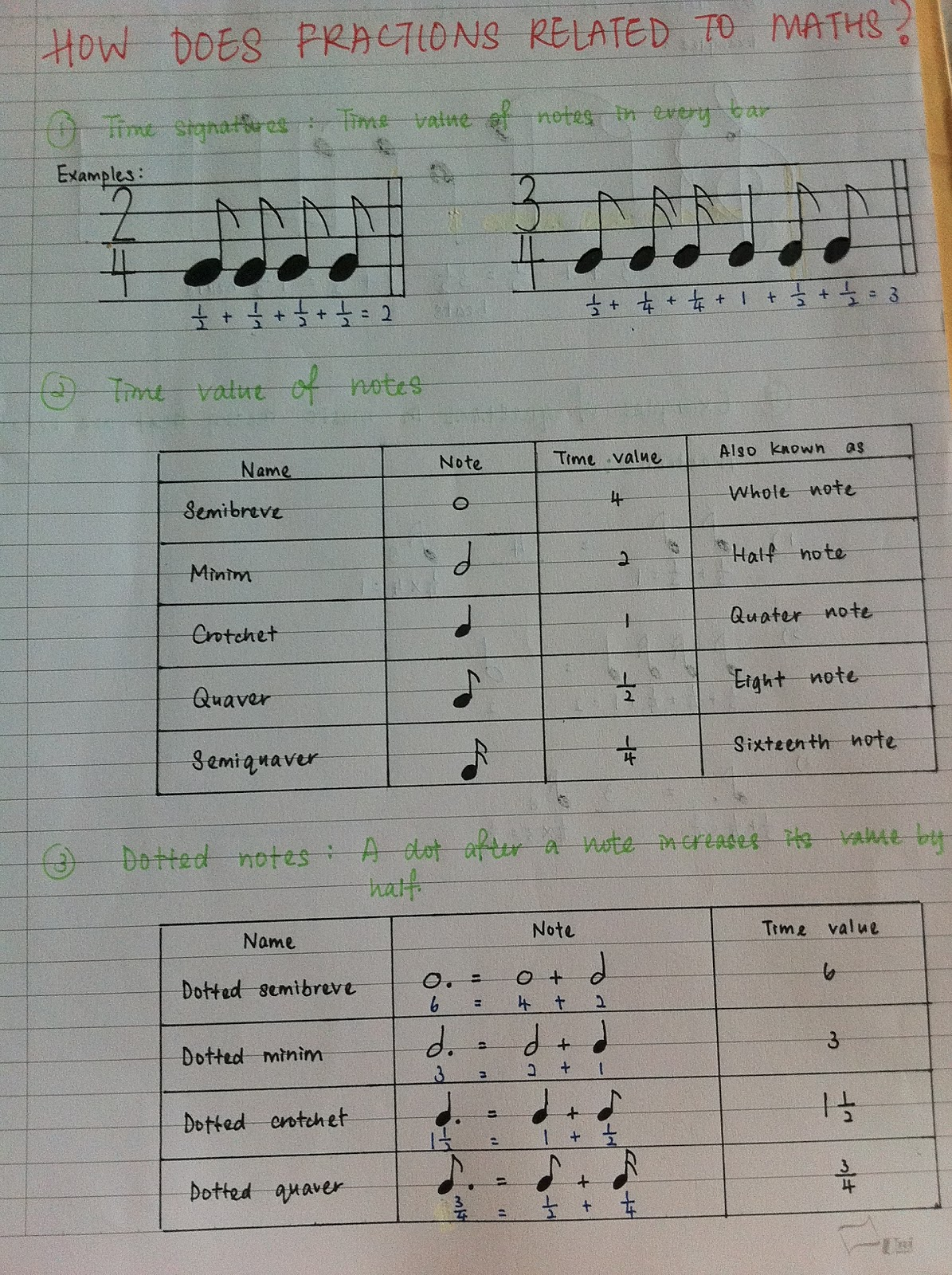 Music And Mathematics How Is Fractions Related To Music