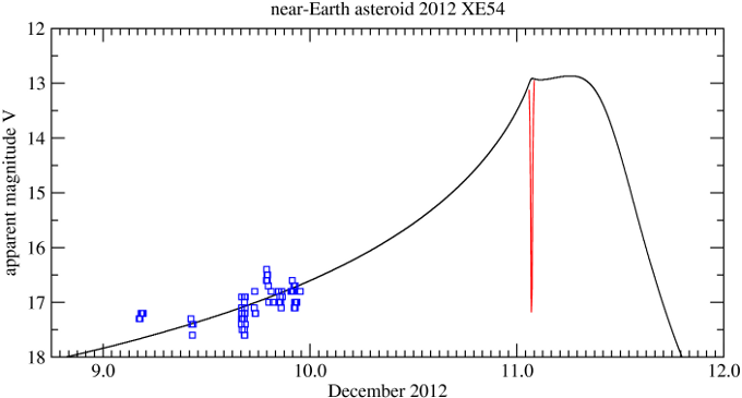 Comets & Asteroids - Small Bodies of the Solar System: 2012