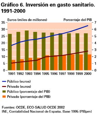 Gráfico del gasto sanitario