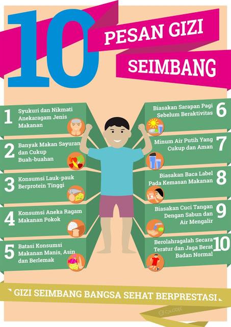 Konsep Gizi Seimbang Pengganti 4 Sehat 5 Sempurna Persagi Bandung