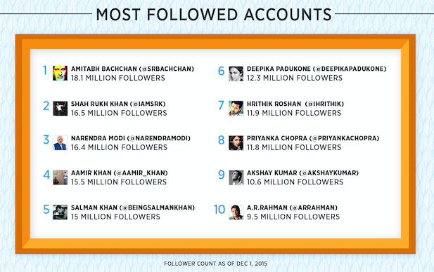 Most Followed Accounts