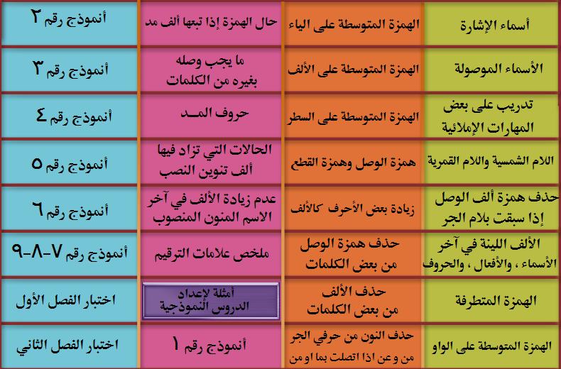 مدونة اللغة العربية سامي الزعابي مدرسة الإبداع الإملاء و