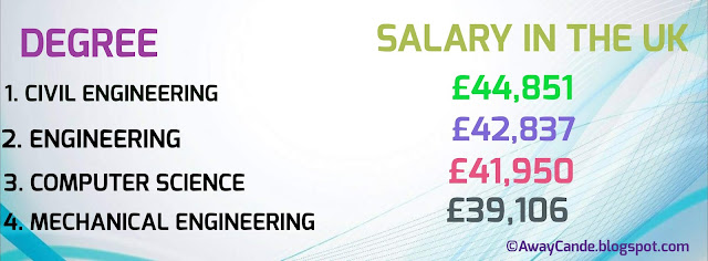 Four (4) science related degrees that can get you the highest paying ...