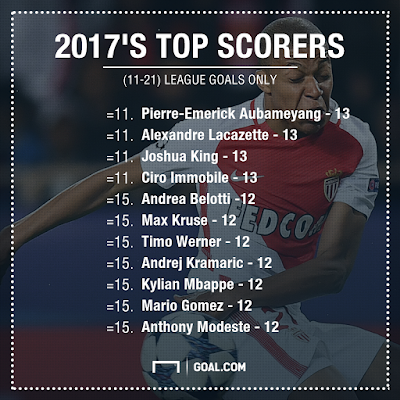 Messi, Kane, Ronaldo or Lewandowski - who has scored the most league goals in 2017