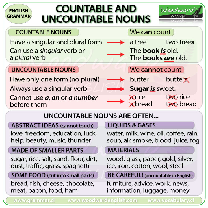 countable-uncountable-nouns-english Teaching Countable And Uncountable Nouns To Young Learners on