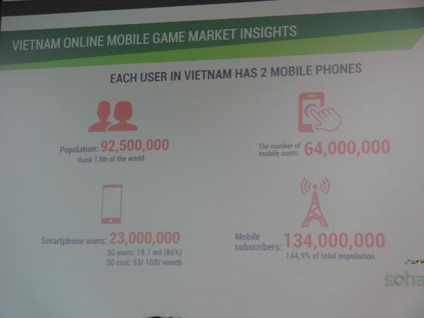 越南人口及網路人口。郭芝榕攝