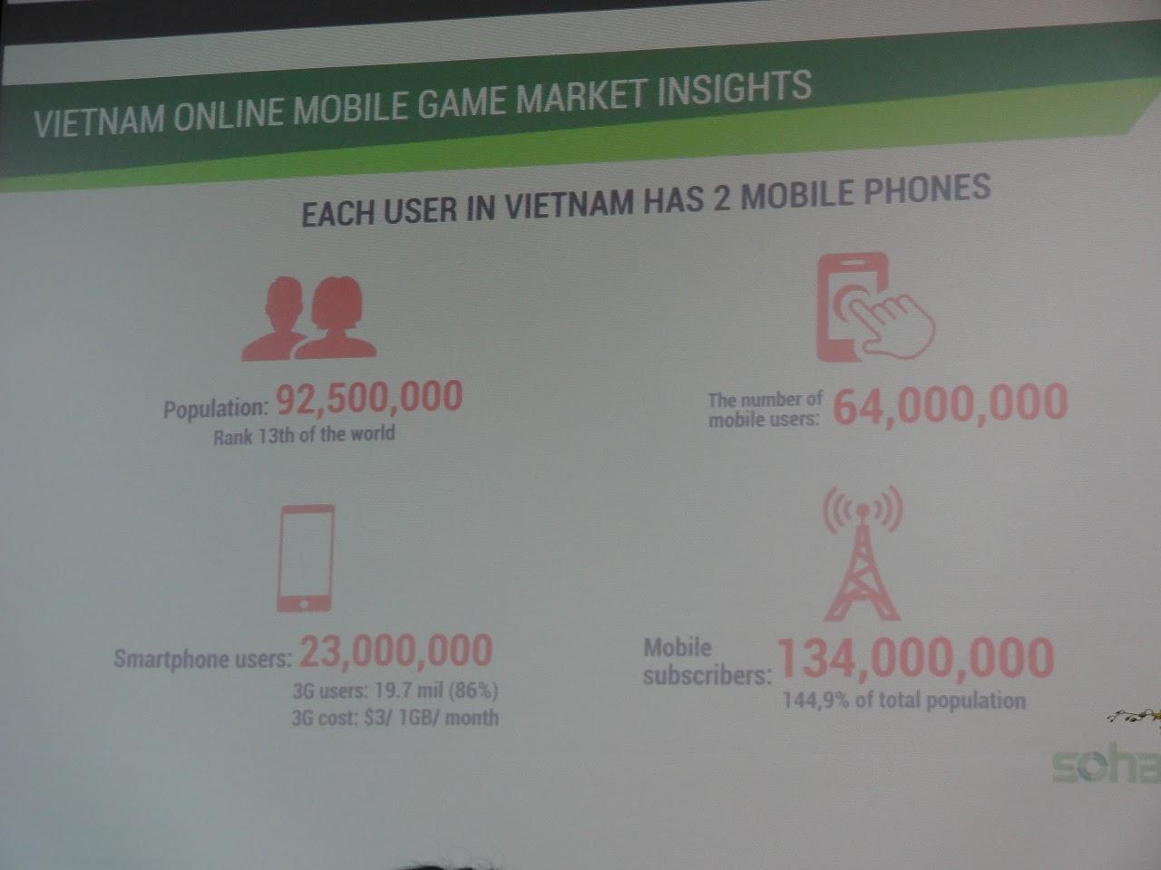 東南亞最大的手遊市場:越南