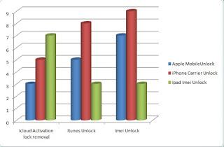 iPhone Unlock analysis
