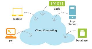 kegunaan cloud computing, manfaat cloud computing, tips mengamankan data di cloud computing