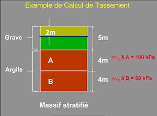 Cours de calcul de tassement des couches du sol - Cours de Mécanique et Physique des Sols.