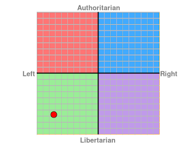 my political orientation