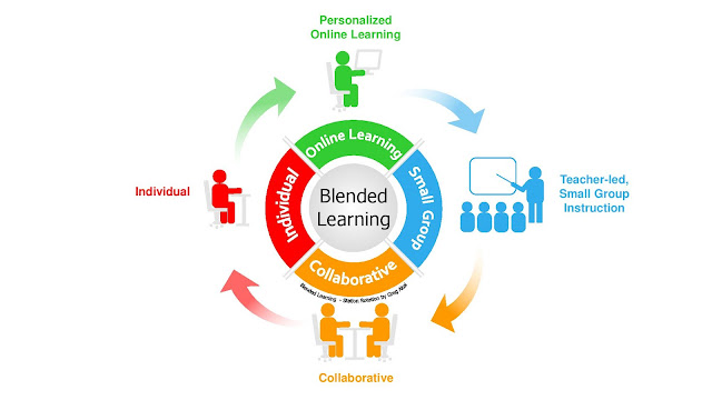The Pedagogy of Blended Learning