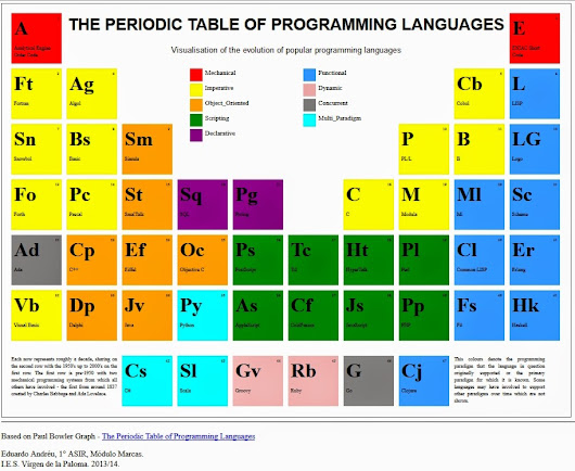 Como hacer una tabla peridica con htmlcss httpprogramacionymas como hacer una tabla periodica con htmlcss urtaz Images