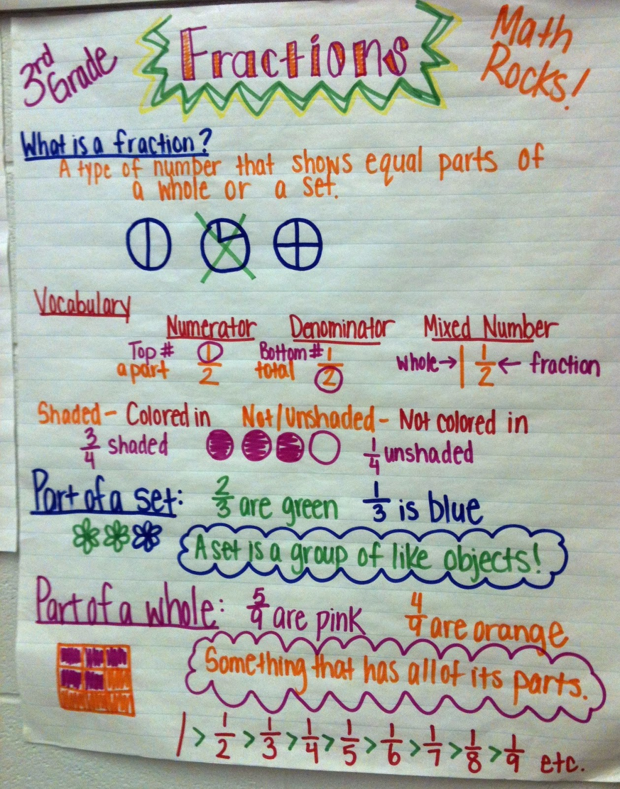 Teaching Happily Ever After Pintrest Inspired Lessons Linky Fractions