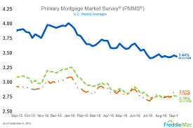 Uptick, Home, Refinancing, Driven, 10 Year Fixed Mortgage Rates Refinance, Mortgage Rates