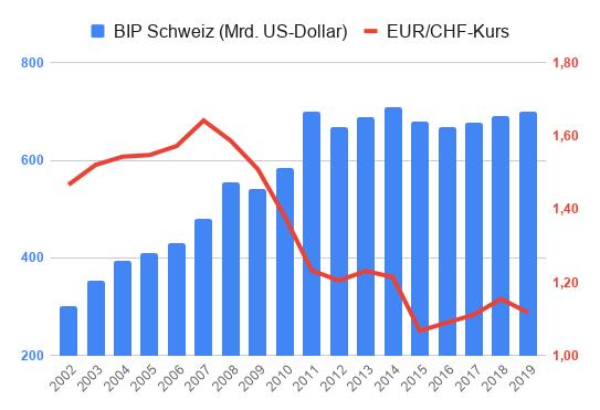 Kombinationsdiagramm zur Entwicklung EUR/CHF-Kurs und Schweizer BIP von 2002 bis 2019